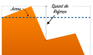 sprint-reforco