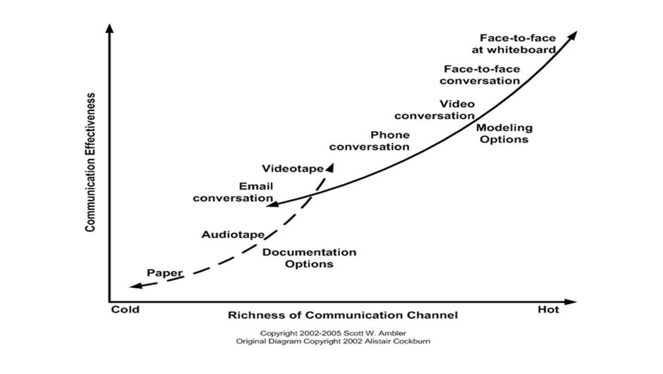 Gráfico de Alistar Cockburn demonstrando que a conversa mais eficaz é frente a frente, de preferência com um quadro branco.