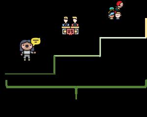 Um recorte do Modelo de Galsl com apenas os três primeiros níveis Um ícone aparece em cada nível. São eles: Nível 1 Endurecimento é uma pessoa falando sozinha. O Nível 2 Debate e Polêmica são duas pessoas, cada uma em um palanque e um sinal de versus entre elas. O Nível 3 Ação ao invés de palavras é uma pessoa voando com um jato nas costas sobre duas pessoas conversando.
