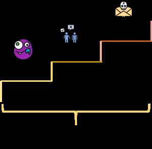 Um recorte do Modelo de conflitos de Glasl com os três níveis intermediários. Um ícone aparece em cada nível. 4. Imagens e Coalizões é uma cara roxa com um olho maior que o outro, na boca só tem um dente e está babando. 5. Perda de Rosto são duas pessoas conversando uma está falando que negará algo, mas está segurando uma placa escondida de que confirmará (traição). 6. Estratégia de Ameaça é uma carta e dentro dela uma caveira.