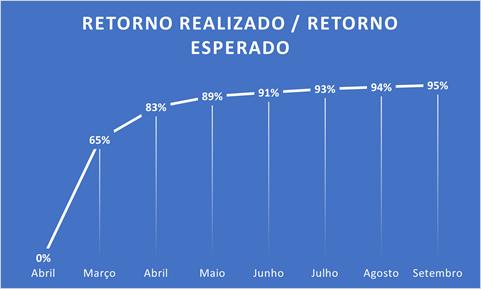 Gráfico em linha indicando a evolução do RoI ao longo do tempo. Primeiro mês, fevereiro, 0%. Março 65%. Abril 83%. Maio 89%. Junho 91%. Julho 93%. Agosto 94%. Setembro 95%.
