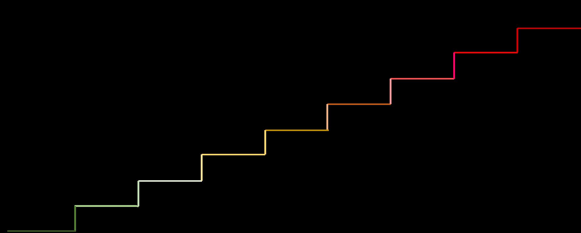 É o mesmo modelo de conflitos apresentado anteriormente, porém agora a escada está na ascendente. Também aparecem cores nos grandes grupos. Os 3 primeiros níveis (ganha-ganha) estão verdes, os níveis 4, 5 e 6, ganha-perde são amarelos. Os últimos três níveis (perde-perde) estão em vermelho.