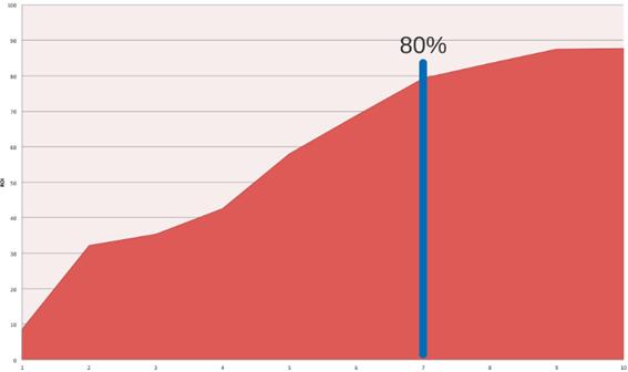 Gráfico de área do RoI. Nas 7 primeiras Sprints chega até 80% do RoI total e depois o gráfico reduz a força da subida. Termina 3 sprints depois com 90%.