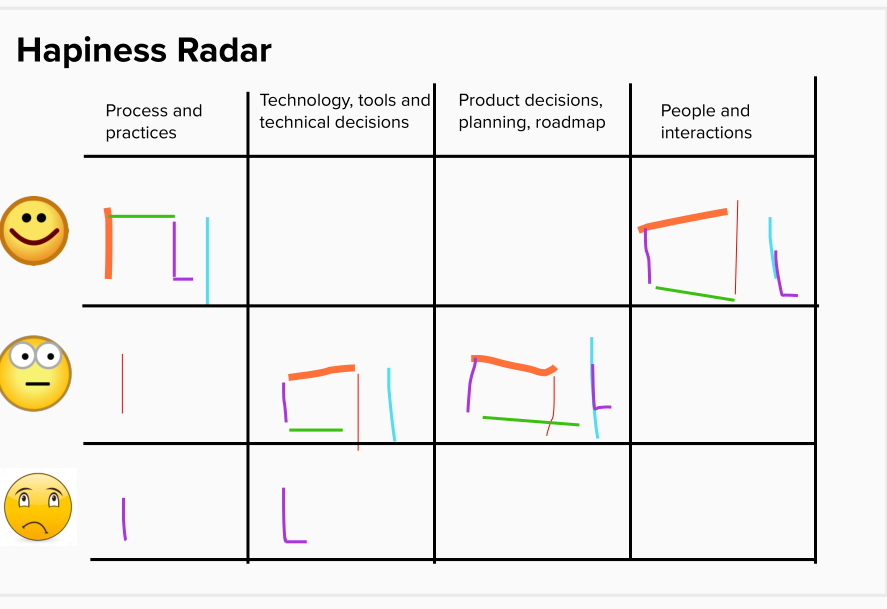 happiness radar