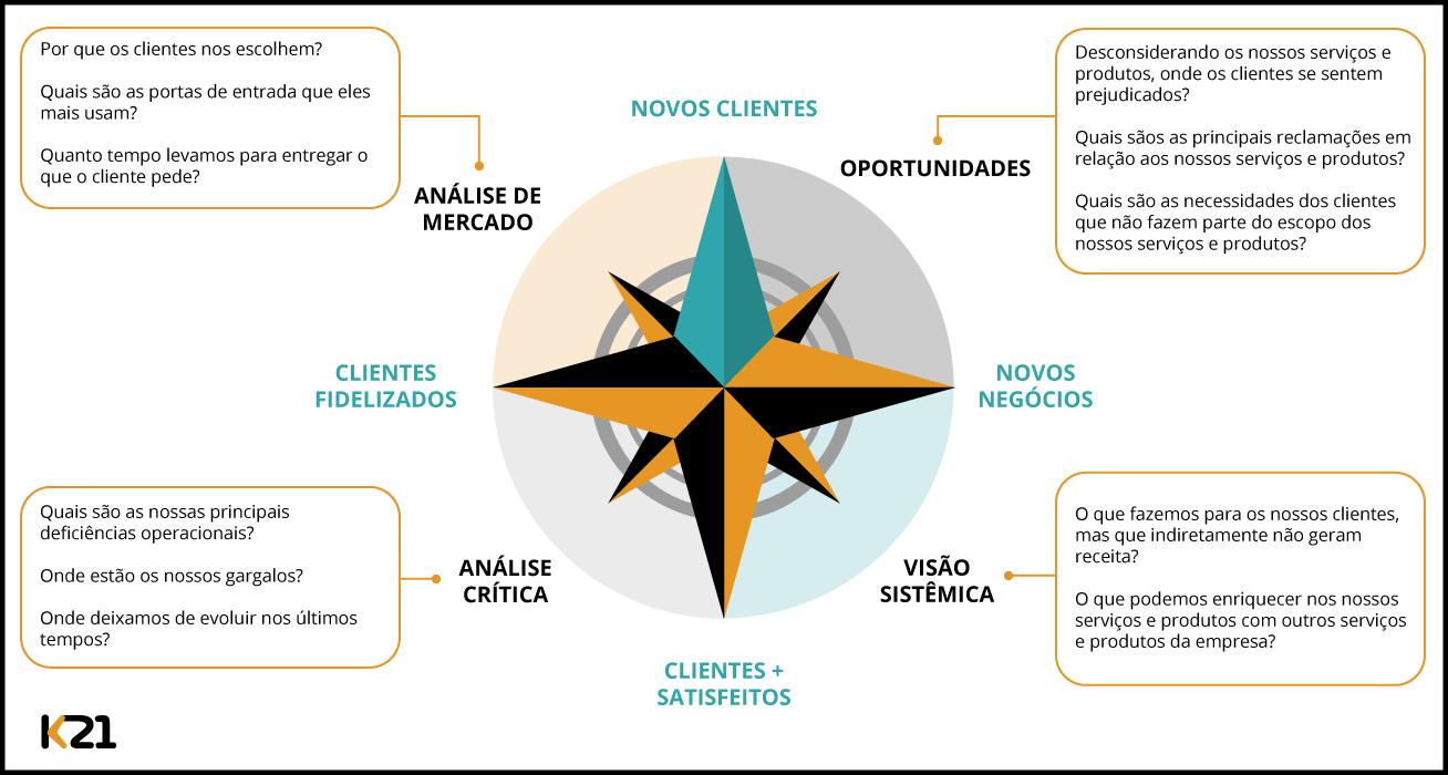 A Bússola Estratégica é uma ferramenta de apoio que ajuda a atingir o objetivo esperado para os produtos.