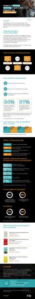 Como o lifelong learning tem impactado as organizações nos dias de hoje?