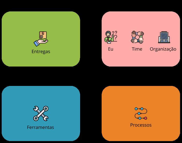 Os 4 quadrantes da agilidade. Em Negócio, verde uma mão recebendo um pacote (Entregas). Cultural rosa com três ícones. Uma pessoa com a mão levantada e sinais de interrogação (Eu), 4 braços juntos (Time). Um prédio empresarial (Organização). Organizacional quadro laranja Processos em Trilha (Processo). Técnico quadrado azul uma chave de fendas e uma chave de estria (Ferramentas)