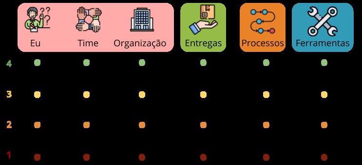 Quadro de execução do radar da satisfação. Dividido nas 4 áreas de domínio da agilidade. Uma do lado da outra. Dentro de cada área está os itens que serão avaliados. Área de Domínio Cultural: Eu, Time, Organização. Área de Domínio de Negócios: Entrega. Área de Domínio Organizacional: Processo. Área de Domínio Técnico: Ferramentas Abaixo de cada item de agilidade vem uma escala de 4 até 1. Cada nota está também representada com uma cor: 4 = Verde 3 = amarelo, 2 = laranja e 1 = vermelho.