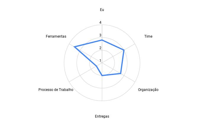 O radar montado. Um gráfico de teia de aranha. Ele tem 4 níveis (1, 2, 3 e 4). Cada item avaliado é conectado por uma linha azul. No gráfico temos os valores: Item Eu: Média = 2,8. Item Time: Média = 3,0. Item Organização: Média = 2,7. Item Entregas: Média = 2,0. Item Processos: Média = 1,5. Item Ferramentas: Média = 3,5.