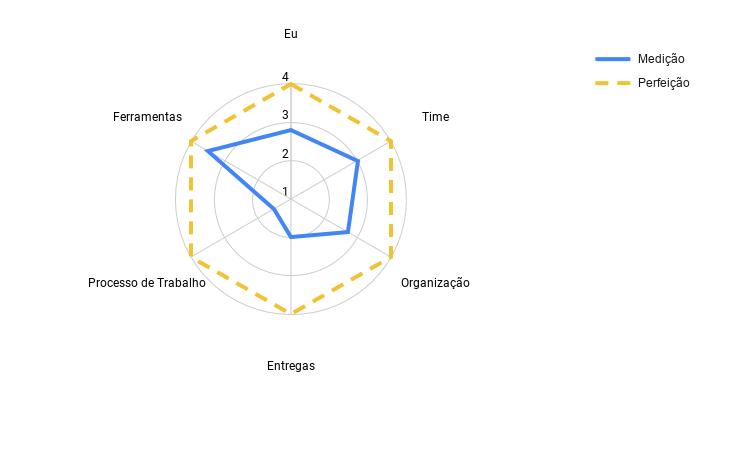 O radar e o estado utópico. Um gráfico de teia de aranha. Ele tem 4 níveis (1, 2, 3 e 4). Cada item avaliado é conectado por uma linha azul A linha utópica é amarela e tracejado. A diferença deste do gráfico anterior é que todos os itens estão com a nota utópica igual a 4.