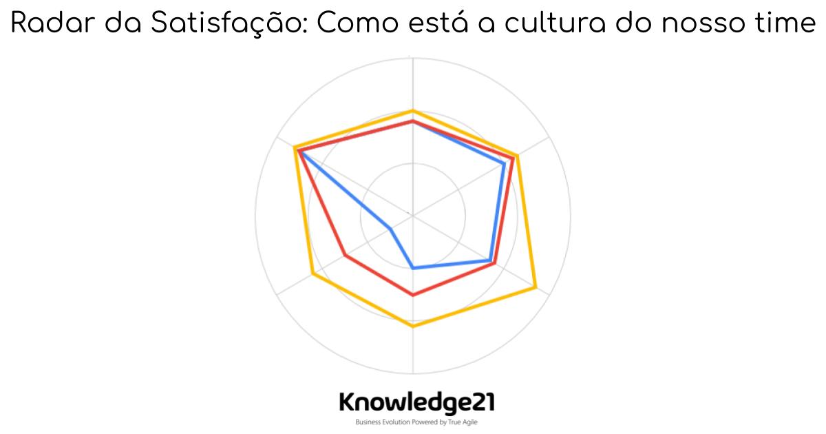 Título do artigo e um radar da satisfação em 3 cores (azul, amarelo e vermelho). Esse gráfico é explicado no artigo. Logo abaixo, o logo da Knowledge21.