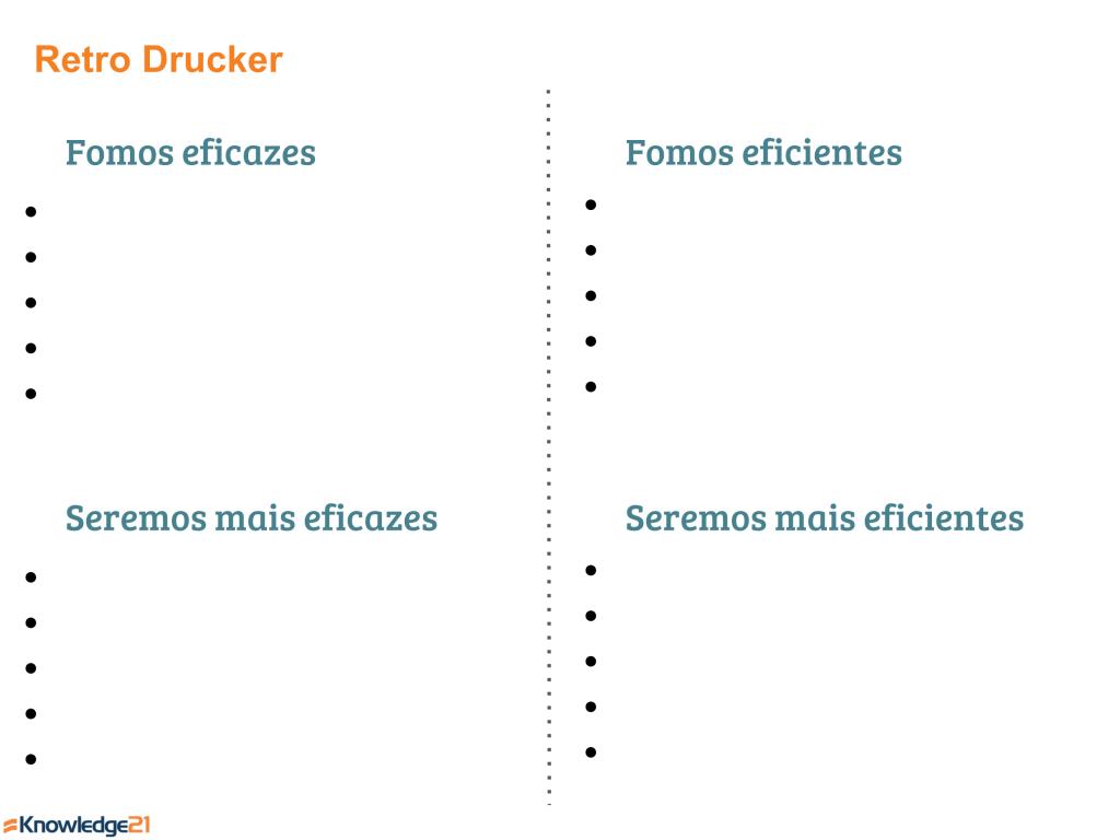 Exemplo de quadro para a Retrospectiva Drucker