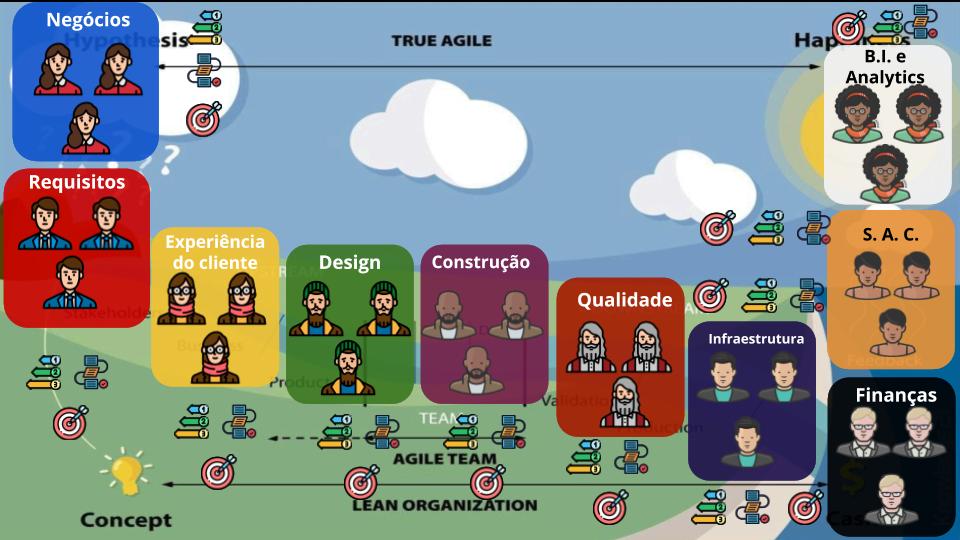 A imagem do fluxo com os grandes ícones reduzidos e cada um dos 10 departamentos aparece com os ícones indicando prioridades próprias, objetivos próprios e processo conhecido apenas por ele.