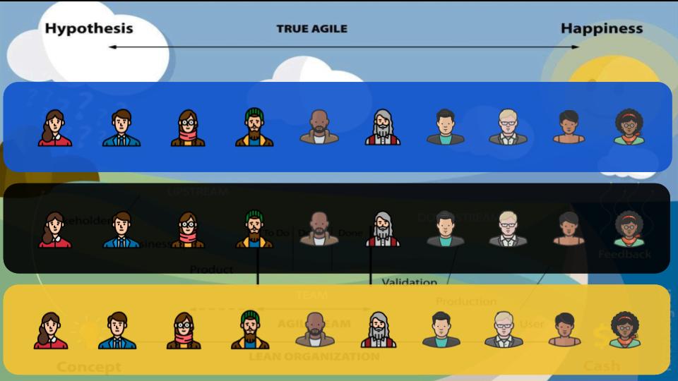 : Os avatares dos times de especialistas aparecem agora todos juntos em três times diferentes: Azul, Preto e Amarelo. Agora eles vão desde a ponta do fluxo de valor: Hipótese até a Satisfação. São times multidisciplinares