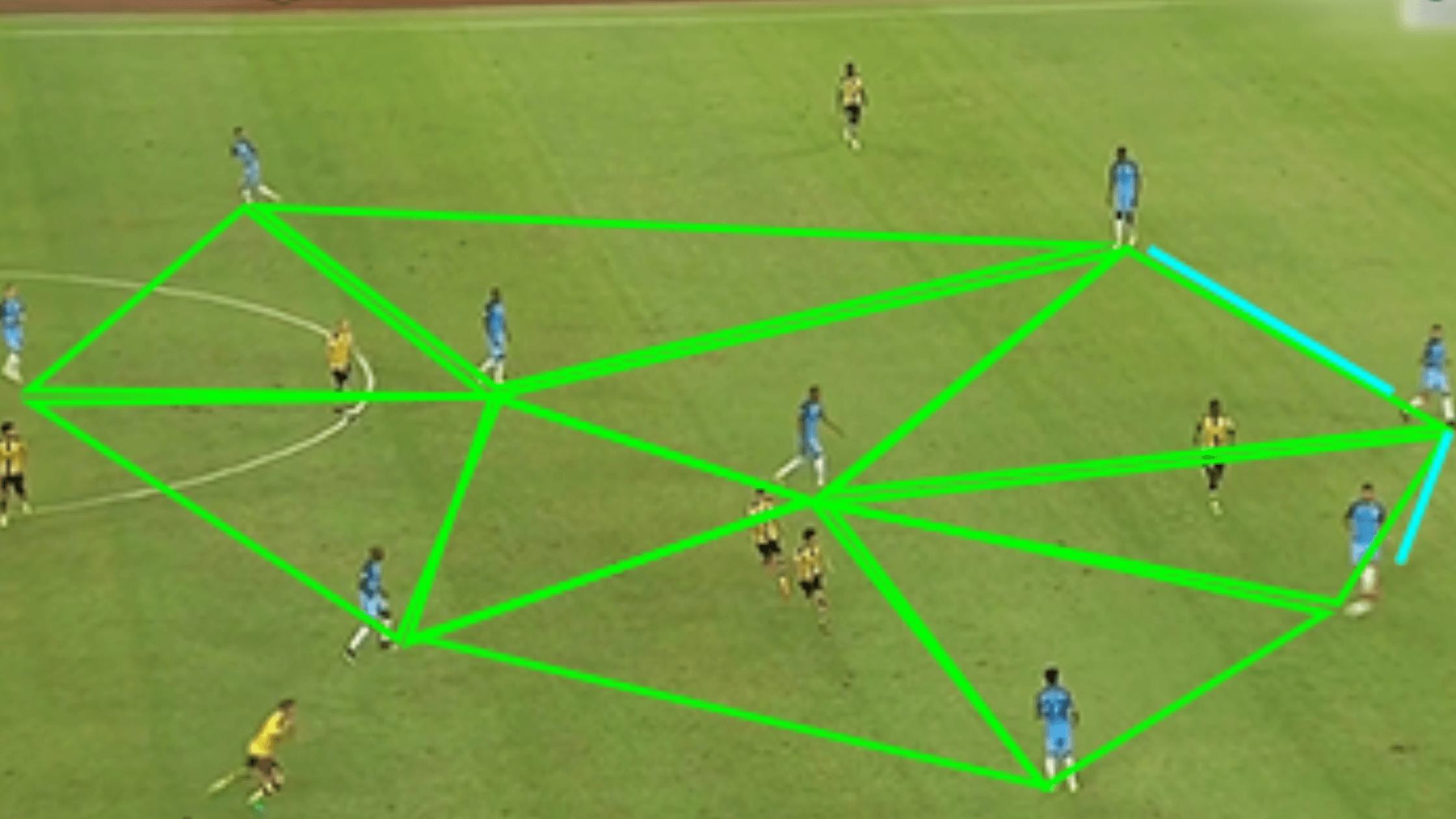 Triângulo Ofensivo em times de alta performance