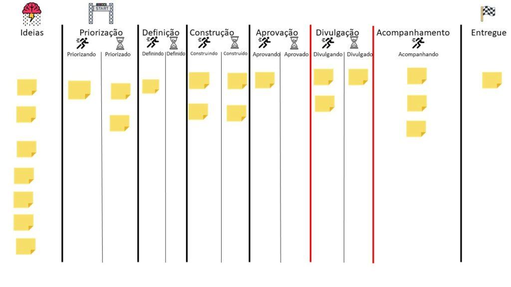 Agora cada coluna está com subcolunas de execução e espera. Em um fluxo Kanban é esperado que haja essa alternância de estados entre as etapas
