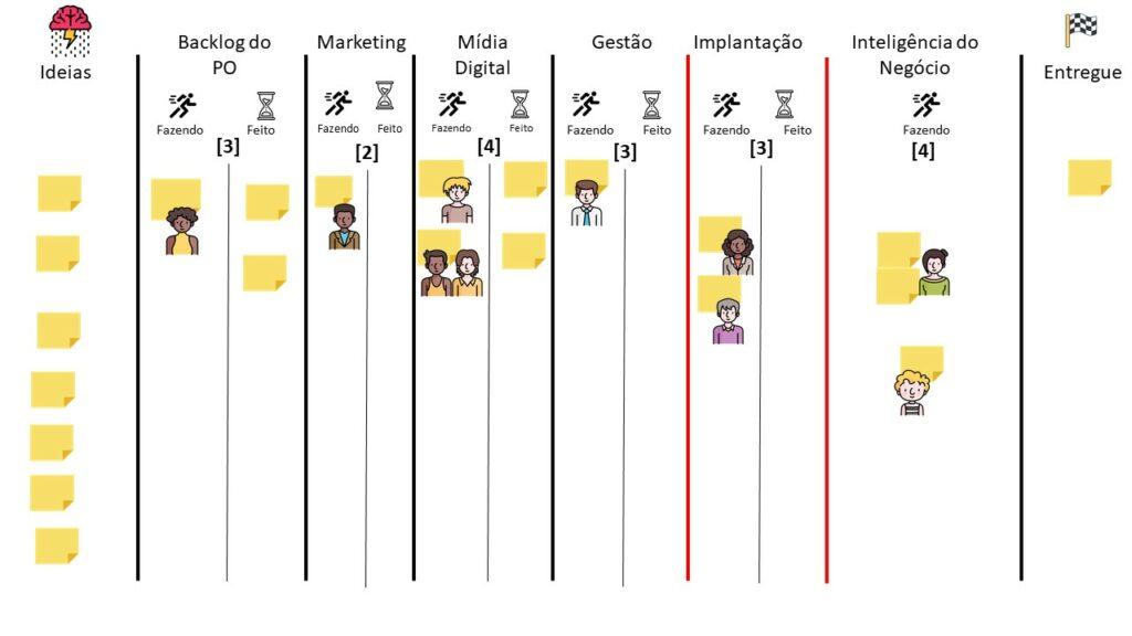 Os nomes das etapas foram alterados para Backlog do Product Owner, Comitê de Propaganda, Marketing, Mídia Digital, Gestão, Implantação, Inteligência do Negócio e Entregue.