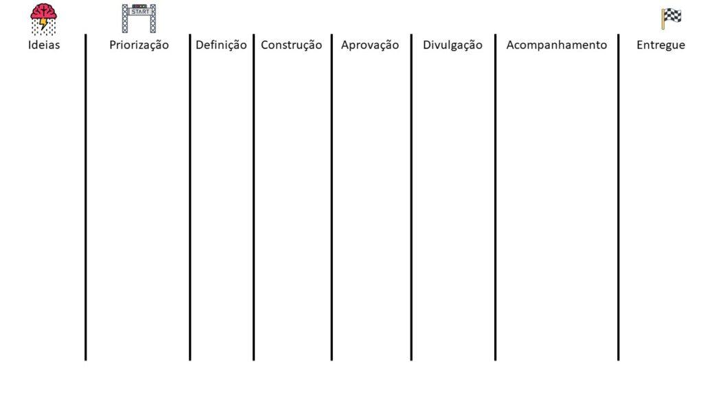Fluxo de Valor. Começa com Ideias (símbolo de brainstorming), Priorização (símbolo de iniciar), Definição, Construção, Aprovação. Divulgação, Acompanhamento, Entregue (Bandeira de chegada)